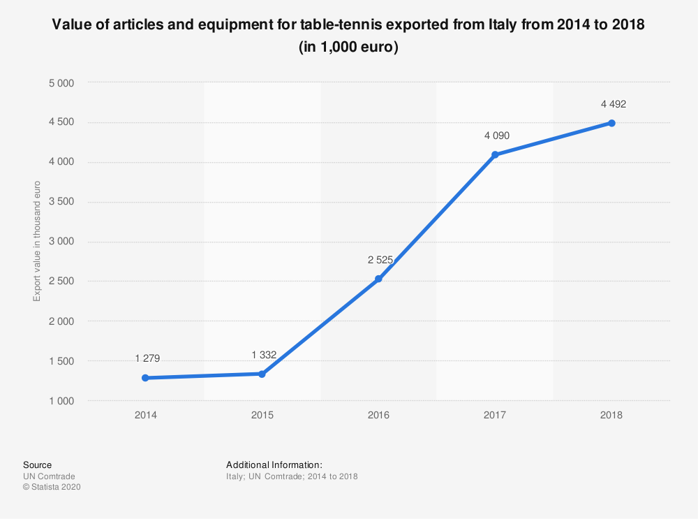Statistic: Value of articles and equipment for table-tennis exported from Italy from 2014 to 2018 (in 1,000 euro) | Statista