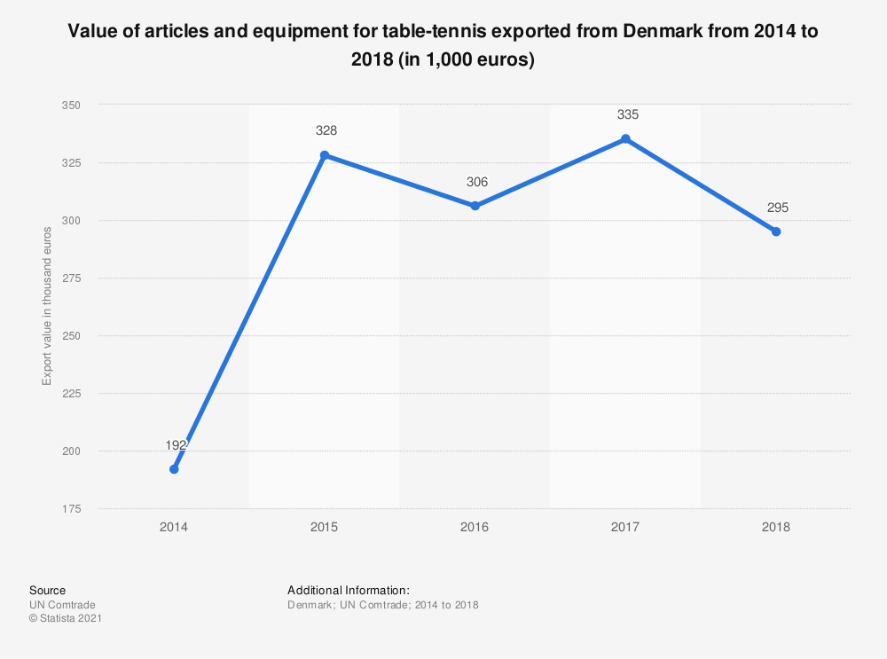 Statistic: Value of articles and equipment for table-tennis exported from Denmark from 2014 to 2018 (in 1,000 euros) | Statista