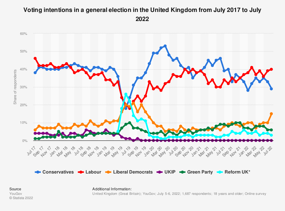 Statistic: Voting intention in a general election in the United Kingdom from December 2018 to December 2019 | Statista