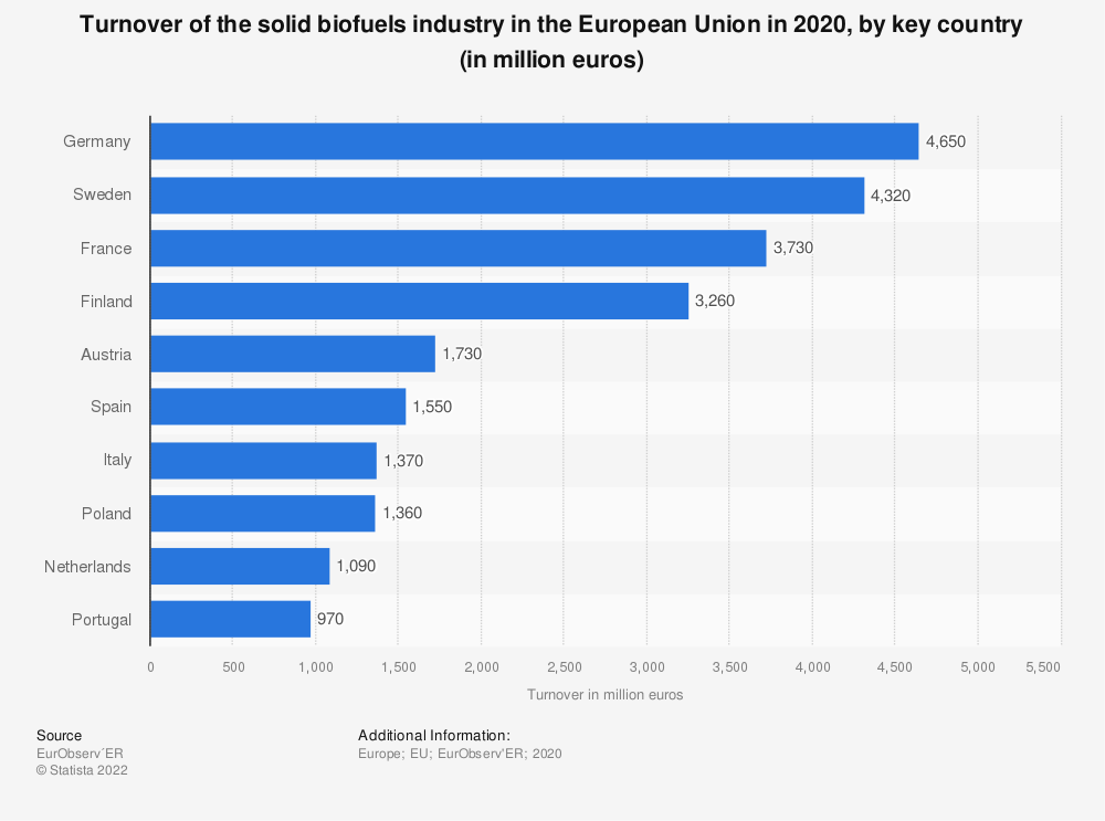 Statistic: Turnover of the solid biomass industry in selected countries in the European Union in 2018 (in million euros)   Statista