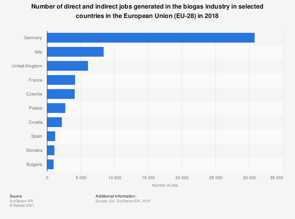 Statistic: Number of direct and indirect jobs generated in the biogas industry in selected countries in the European Union (EU-28) in 2018 | Statista