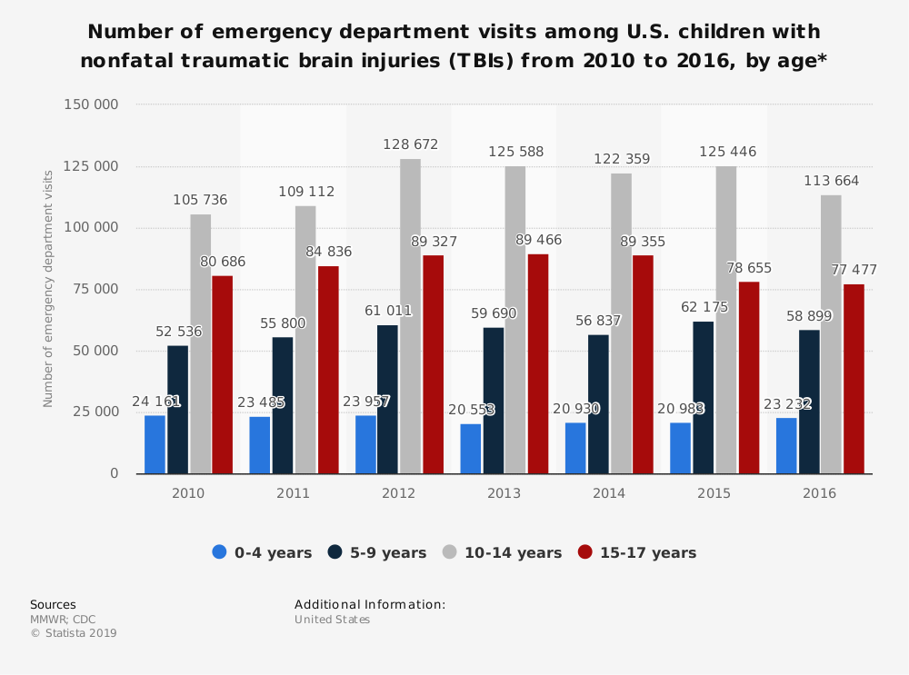 Statistic: Number of emergency department visits among U.S. children with nonfatal traumatic brain injuries (TBIs) from 2010 to 2016, by age* | Statista