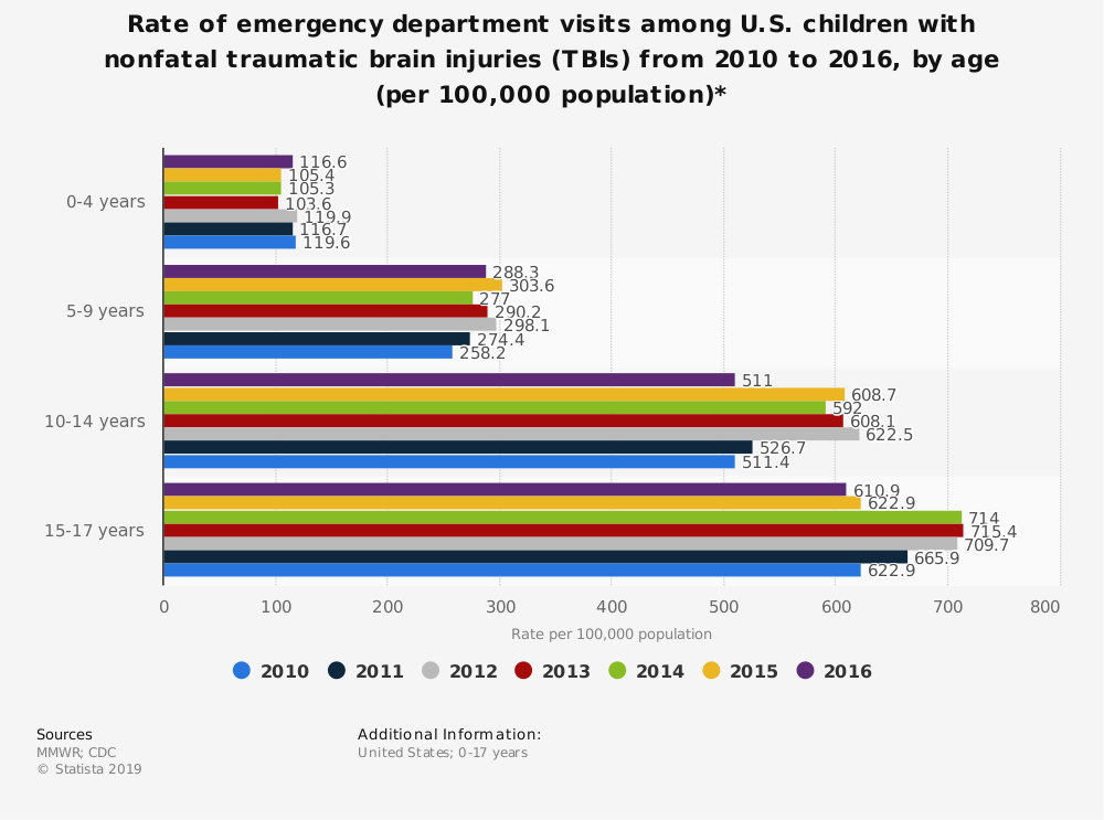 Statistic: Rate of emergency department visits among U.S. children with nonfatal traumatic brain injuries (TBIs) from 2010 to 2016, by age (per 100,000 population)* | Statista