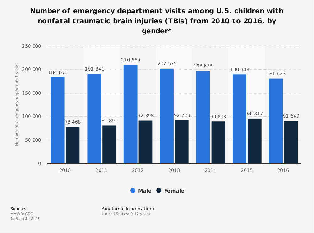 Statistic: Number of emergency department visits among U.S. children with nonfatal traumatic brain injuries (TBIs) from 2010 to 2016, by gender* | Statista