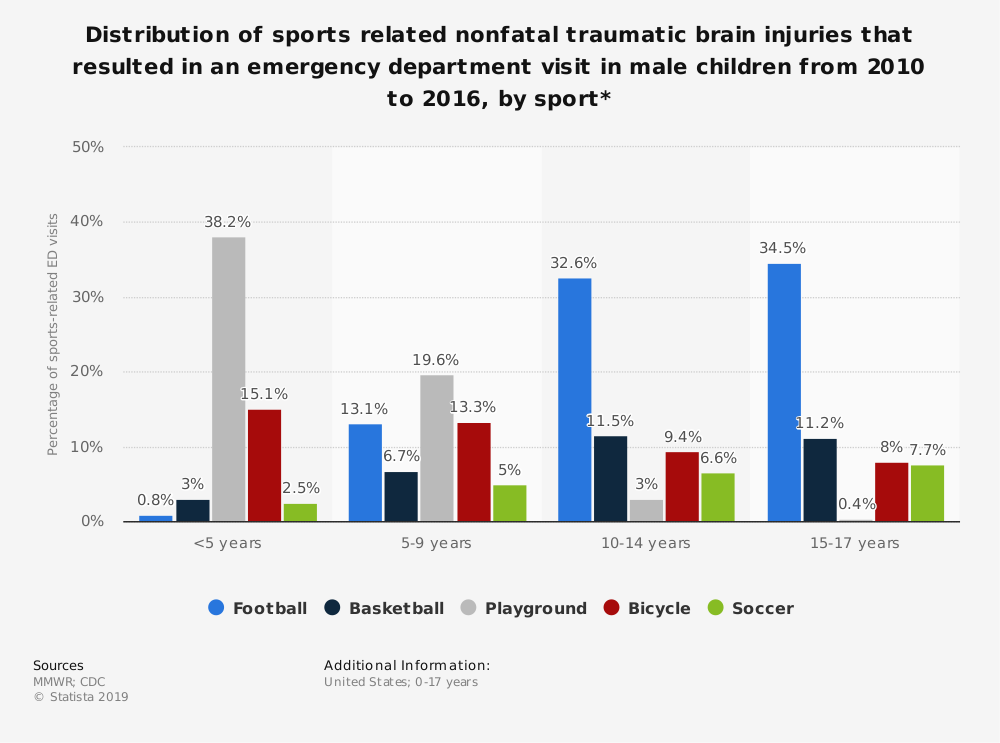 Statistic: Distribution of sports related nonfatal traumatic brain injuries that resulted in an emergency department visit in male children from 2010 to 2016, by sport* | Statista