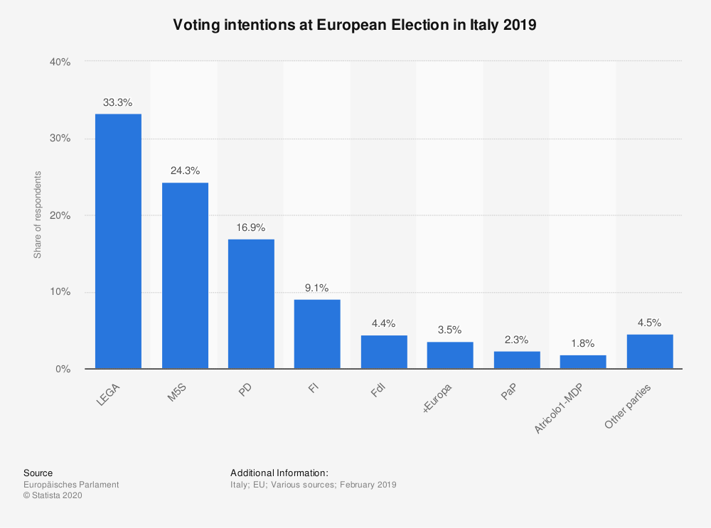 Statistic: Voting intentions at European Election in Italy 2019 | Statista