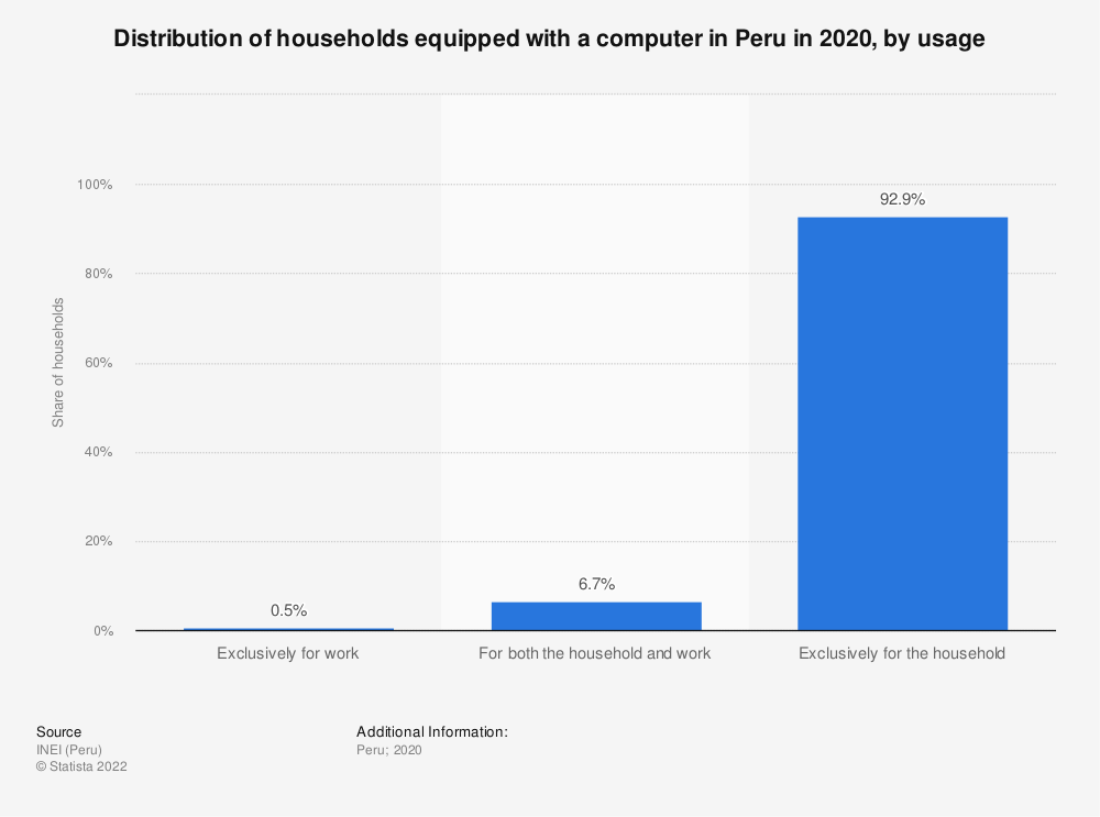 Statistic: Distribution of households equipped with a computer in Peru in 3rd quarter 2018, by usage | Statista