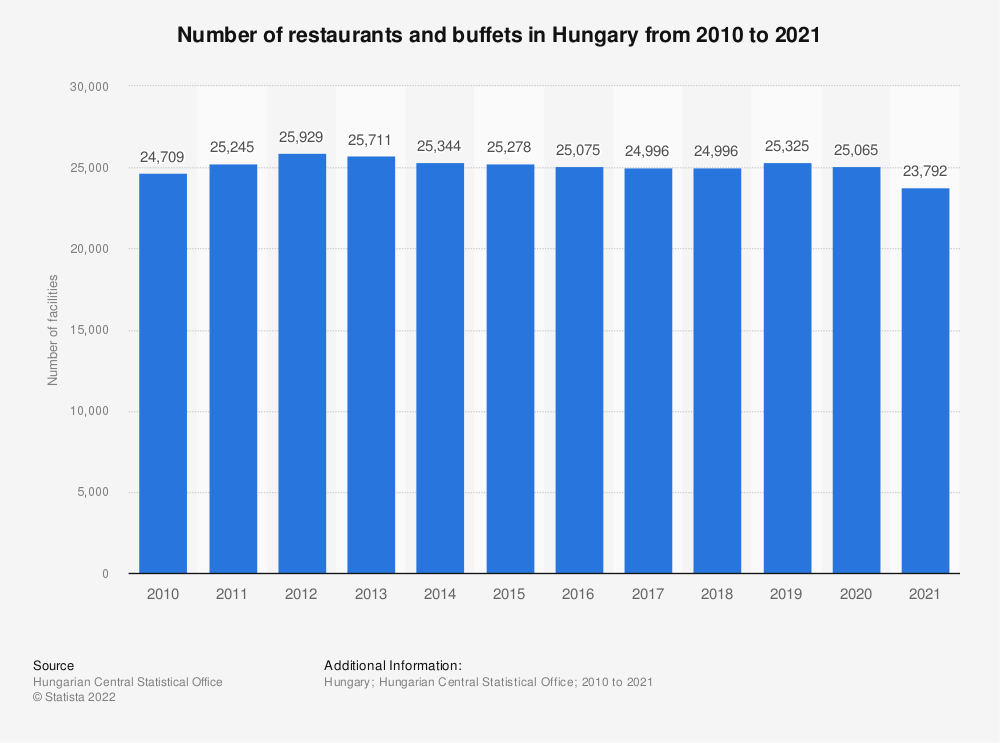 Statistic: Number of restaurants and buffets in Hungary from 2010 to 2017 | Statista