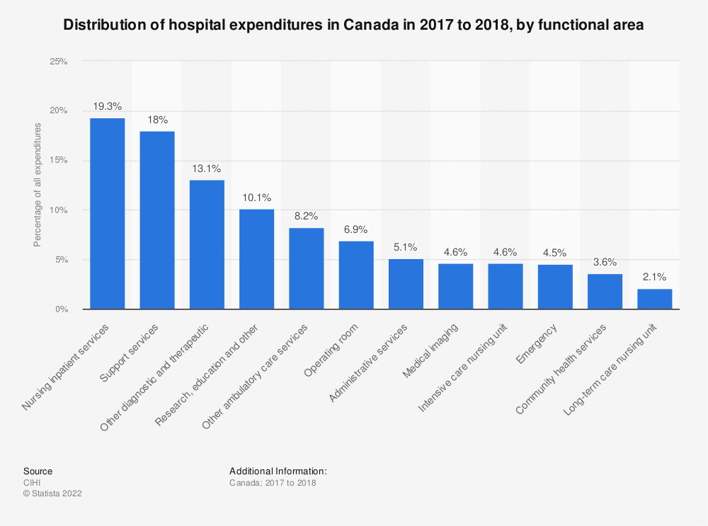 Statistic: Distribution of hospital expenditures in Canada in 2017 to 2018, by functional area | Statista