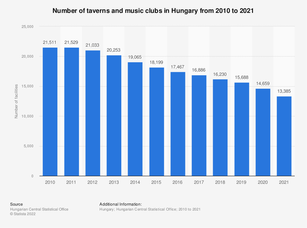 Statistic: Number of taverns and music clubs in Hungary from 2010 to 2019 | Statista