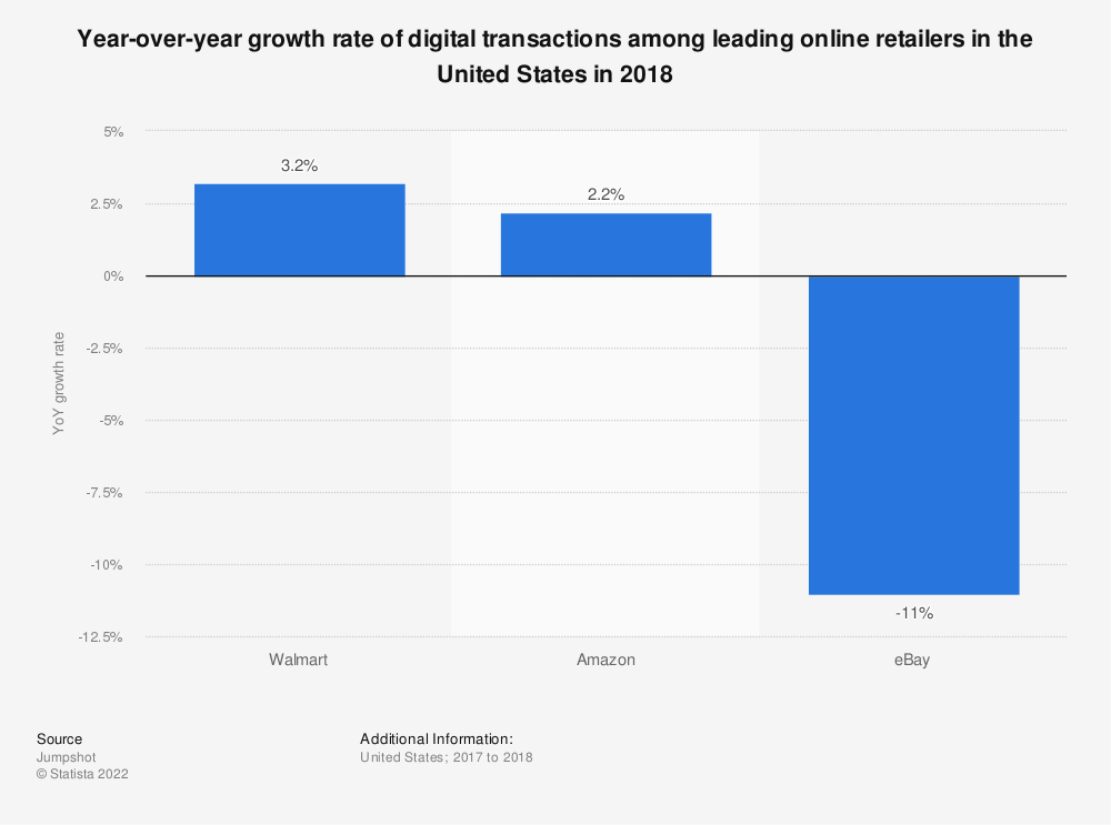 Statistic: Year-over-year growth rate of digital transactions among leading online retailers in the United States in 2018   Statista
