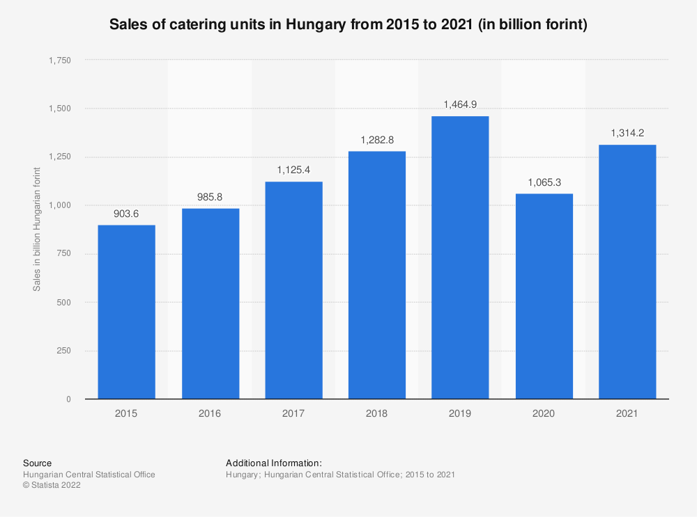 Statistic: Sales of catering units in Hungary from 2015 to 2018* (in billion forint) | Statista