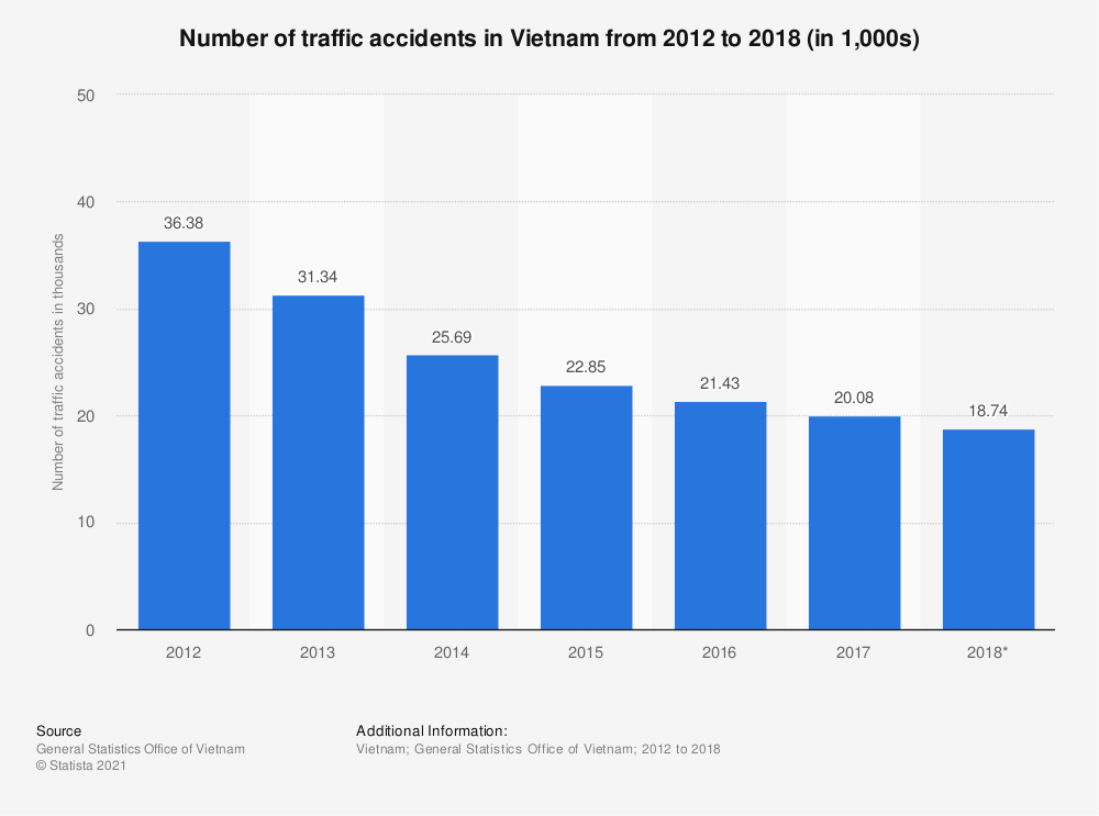 Statistic: Number of traffic accidents in Vietnam from 2012 to 2018 (in 1,000s) | Statista