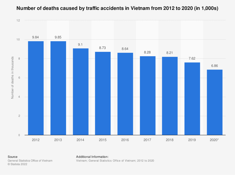 Statistic: Number of deaths caused by traffic accidents in Vietnam from 2012 to 2018 (in 1,000s) | Statista