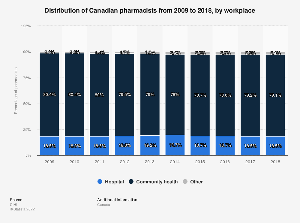 Statistic: Distribution of Canadian pharmacists from 2008 to 2017, by workplace | Statista