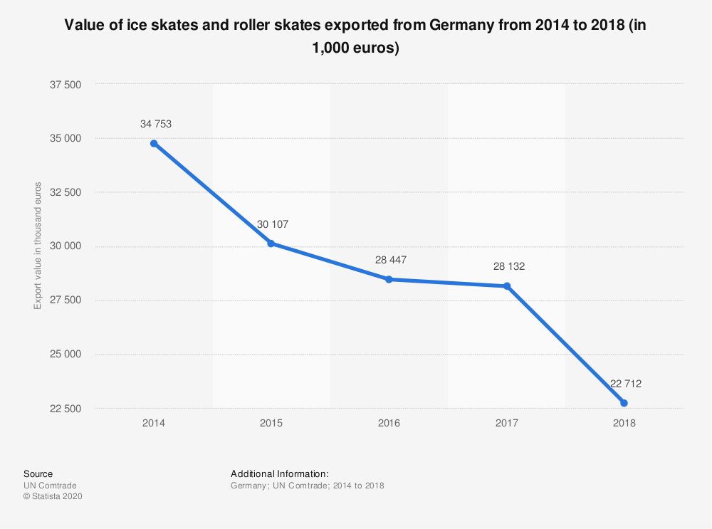 Statistic: Value of ice skates and roller skates exported from Germany from 2014 to 2018 (in 1,000 euros) | Statista