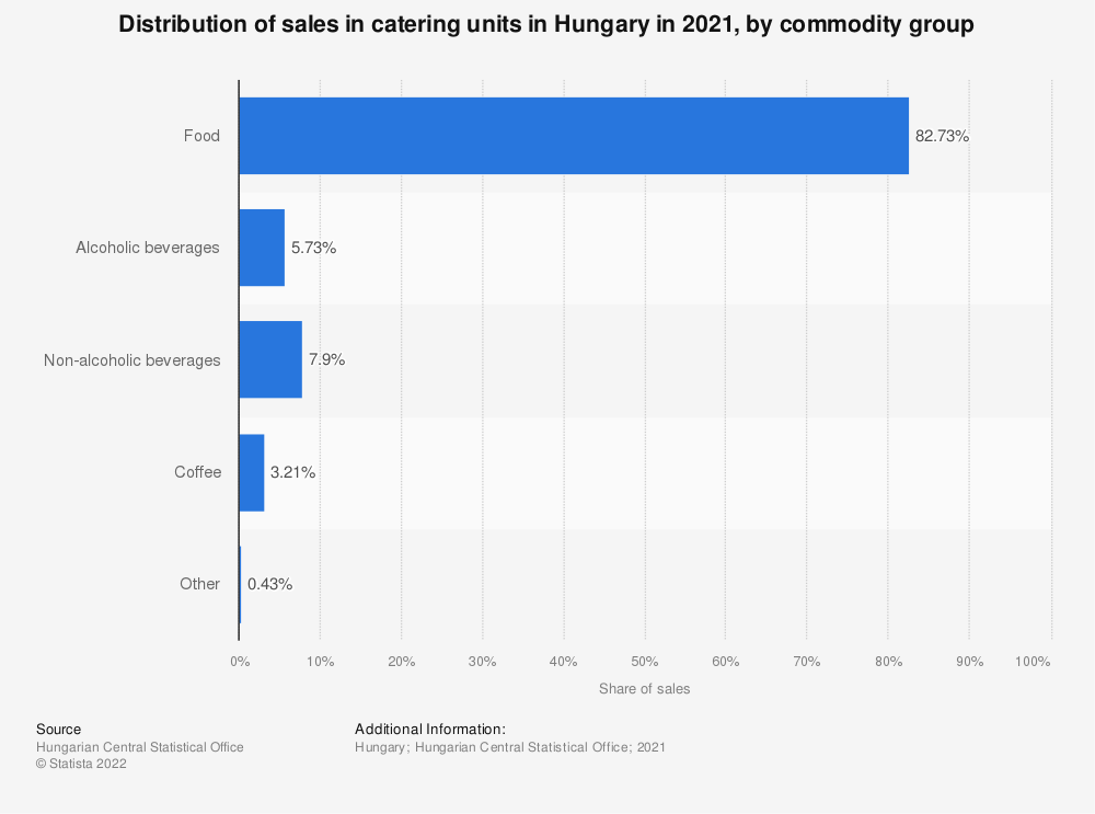 Statistic: Share of sales in catering units in Hungary in 2020, by commodity group* | Statista
