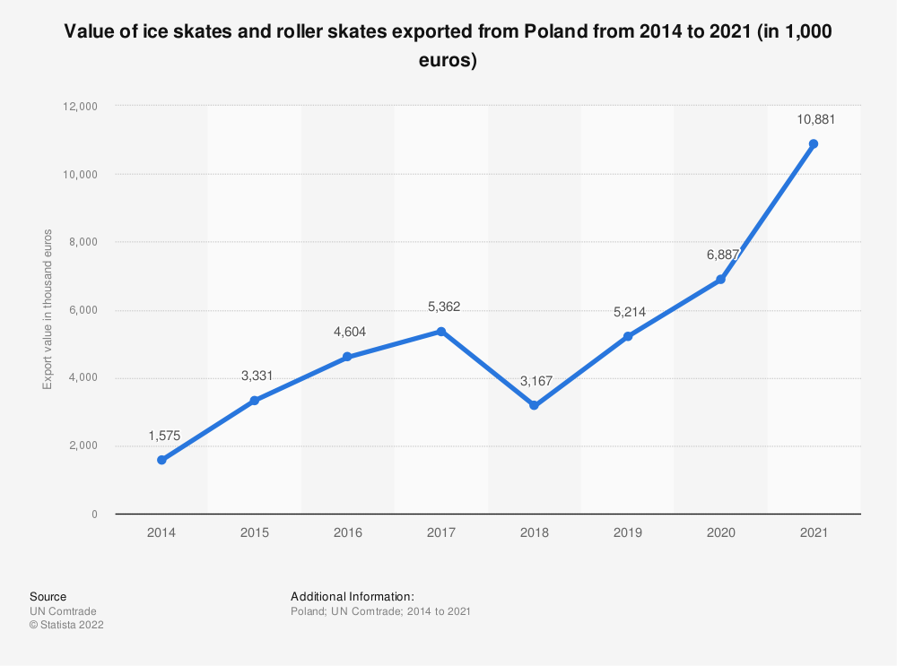 Statistic: Value of ice skates and roller skates exported from Poland from 2014 to 2018 (in 1,000 euros) | Statista