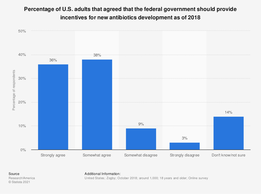 Statistic: Percentage of U.S. adults that agreed that the federal government should provide incentives for new antibiotics development as of 2018 | Statista