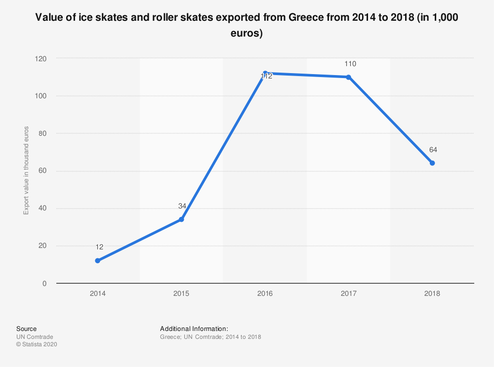 Statistic: Value of ice skates and roller skates exported from Greece from 2014 to 2018 (in 1,000 euros) | Statista
