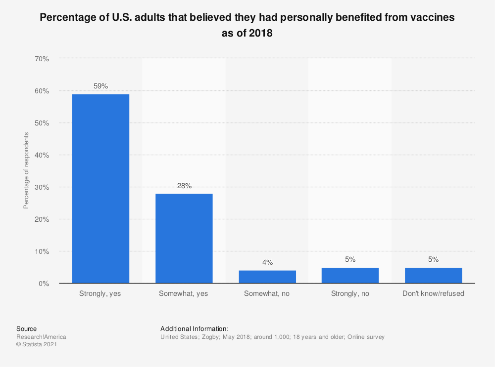 Statistic: Percentage of U.S. adults that believed they had personally benefited from vaccines as of 2018 | Statista