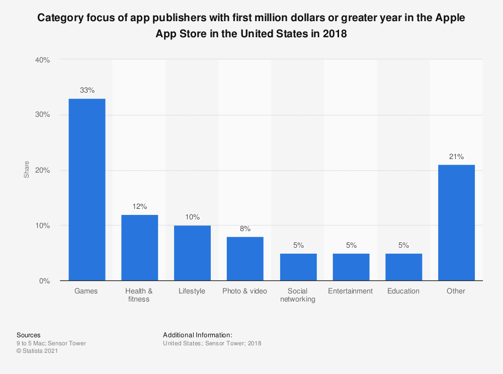 Statistic: Category focus of app publishers with first million dollars or greater year in the Apple App Store in the United States in 2018 | Statista