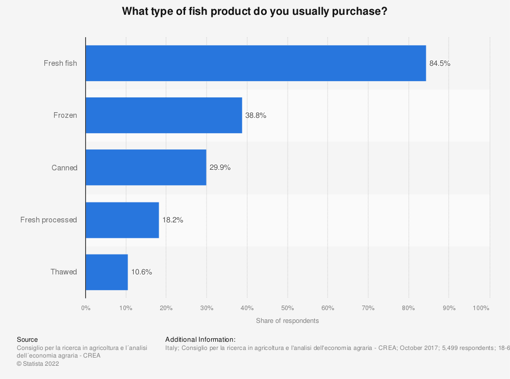 Statistic: What type of fish product do you usually purchase? | Statista