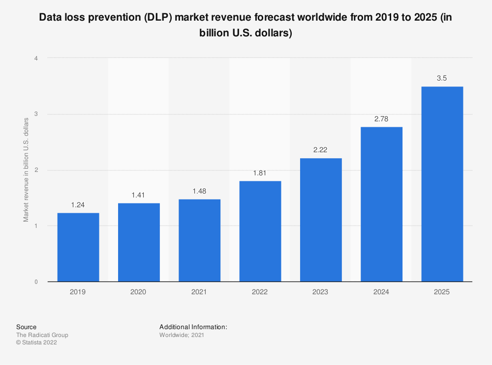Statistic: Data loss prevention (DLP) market revenue forecast worldwide from 2019 to 2023 (in billion U.S. dollars) | Statista