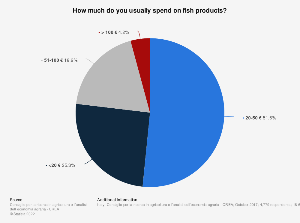 Statistic: How much do you usually spend on fish products? | Statista