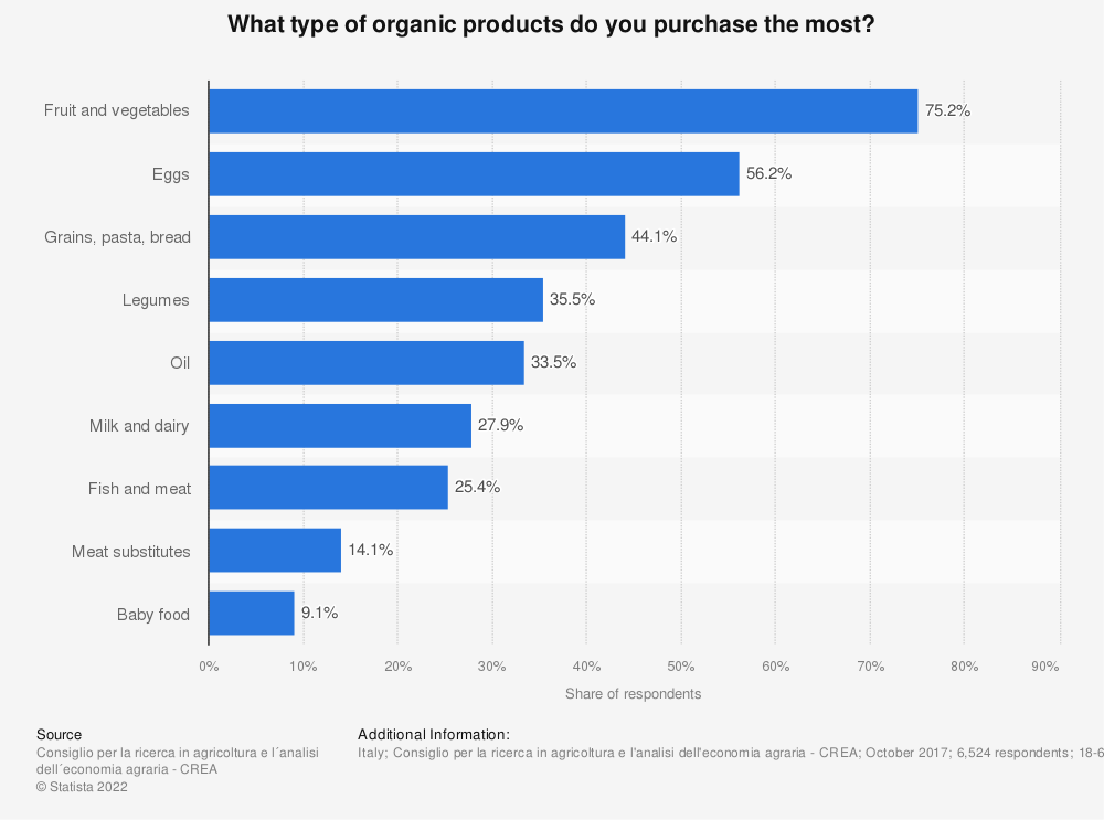 Statistic: What type of organic products do you purchase the most? | Statista
