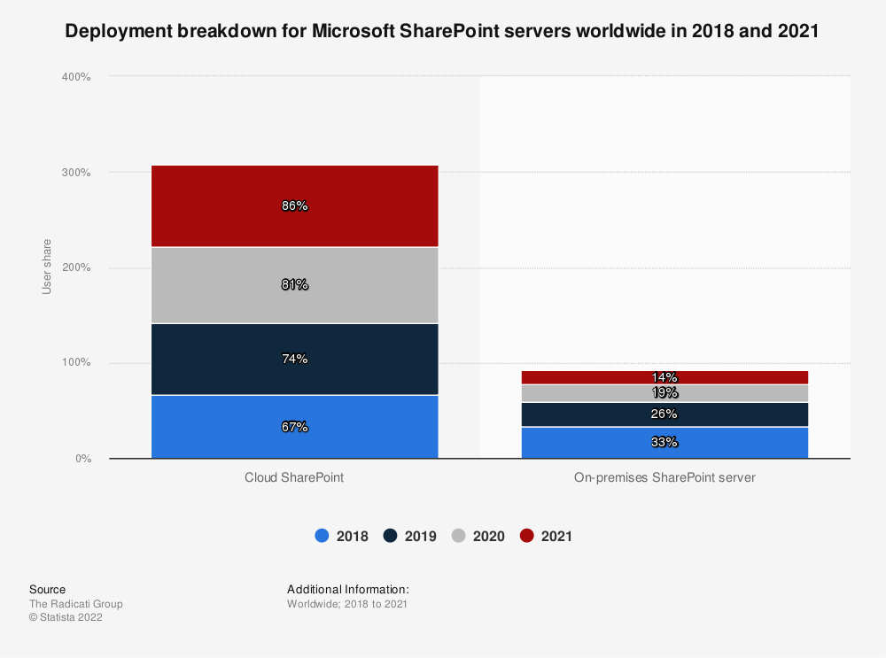 Statistic: Deployment breakdown for Microsoft SharePoint servers worldwide in 2018 and 2020 | Statista