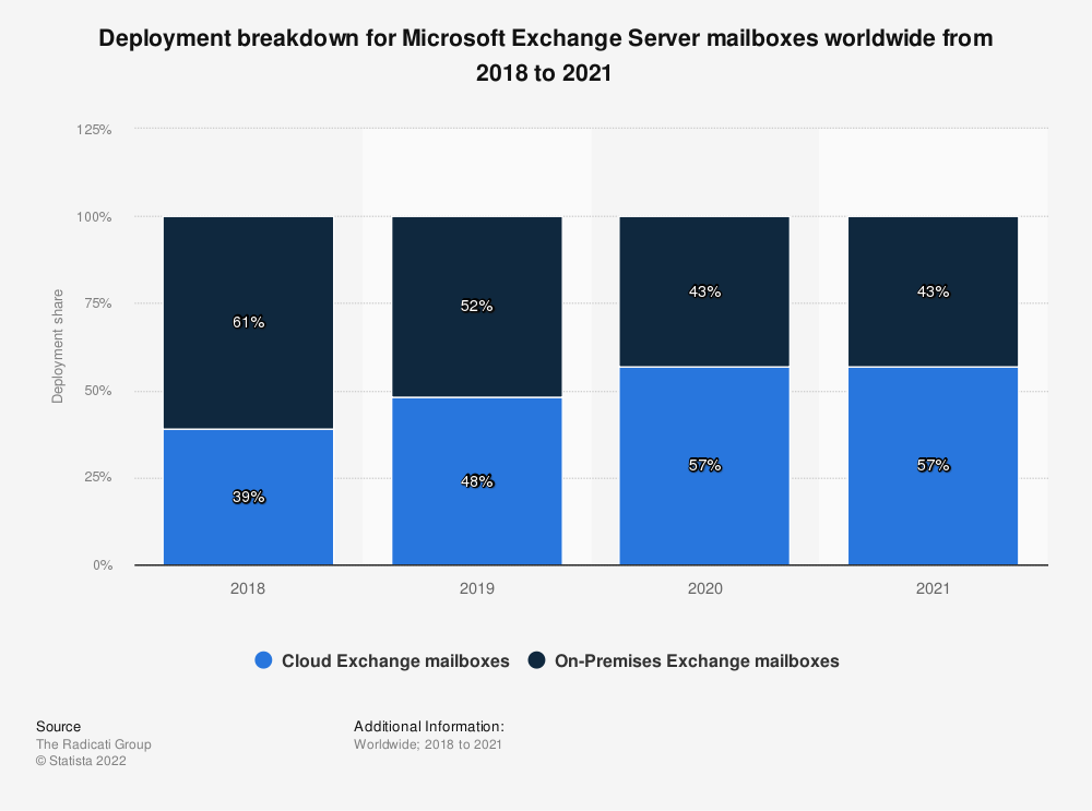 Statistic: Deployment breakdown for Microsoft Exchange Server mailboxes worldwide in 2018 and 2019 | Statista