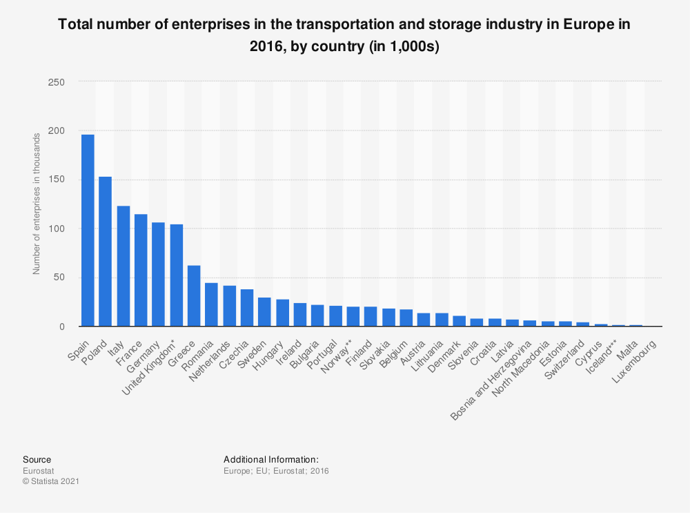 Statistic: Total number of enterprises in the transportation and storage industry in Europe in 2016, by country (in 1,000s) | Statista