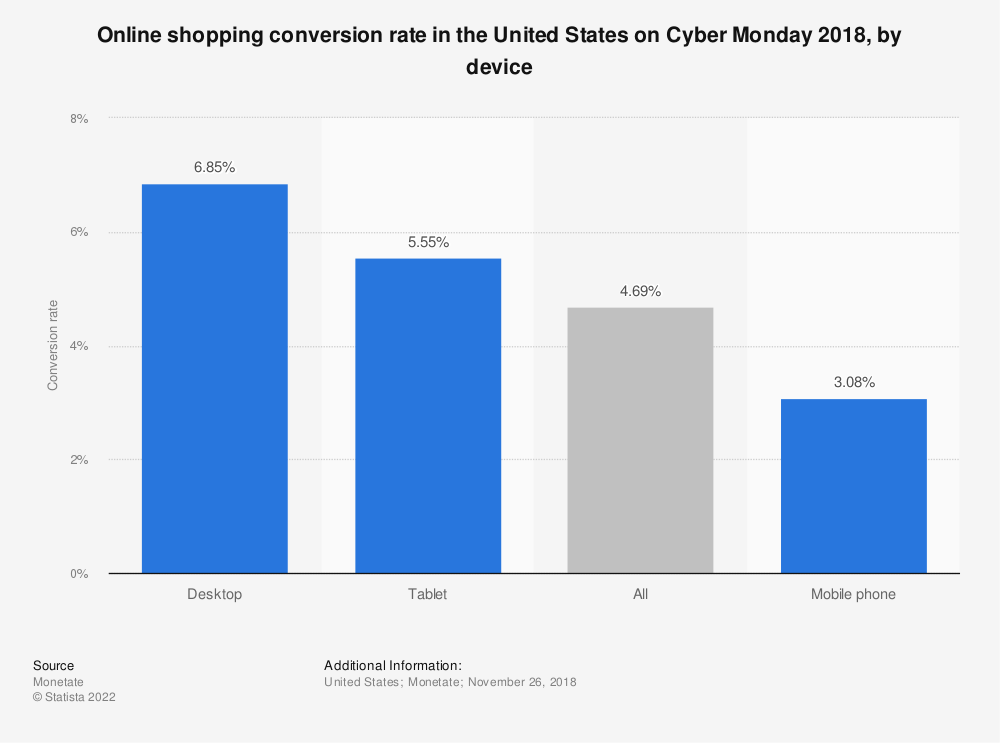 Statistic: Online shopping conversion rate in the United States on Cyber Monday 2018, by device | Statista