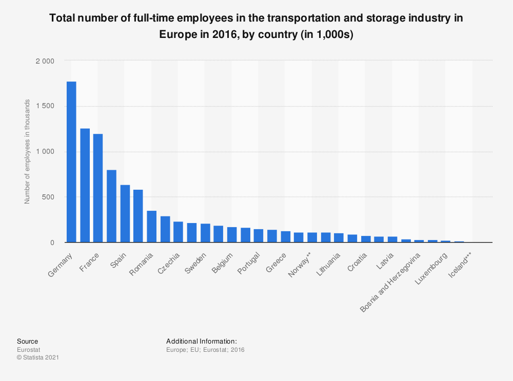 Statistic: Total number of full-time employees in the transportation and storage industry in Europe in 2016, by country (in 1,000s) | Statista