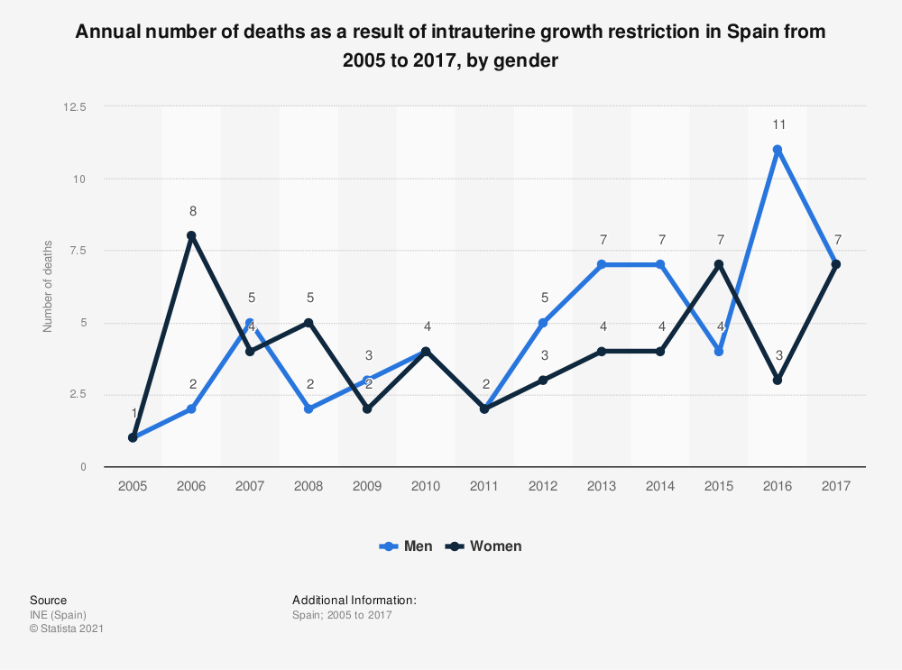 Statistic: Annual number of deaths as a result of intrauterine growth restriction in Spain from 2005 to 2017, by gender | Statista