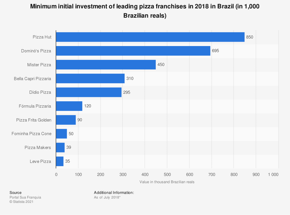Statistic: Minimum initial investment of leading pizza franchises in 2018 in Brazil (in 1,000 Brazilian reals) | Statista
