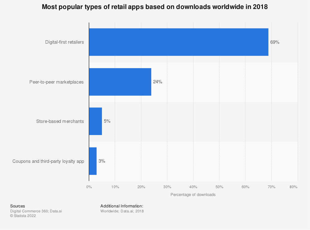 Statistic: Most popular types of retail apps based on downloads worldwide in 2018 | Statista