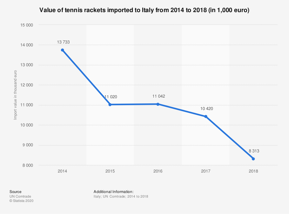 Statistic: Value of tennis rackets imported to Italy from 2014 to 2018 (in 1,000 euro) | Statista