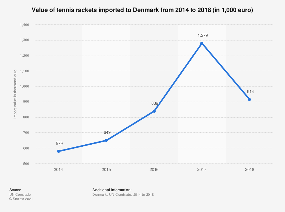Statistic: Value of tennis rackets imported to Denmark from 2014 to 2018 (in 1,000 euro) | Statista