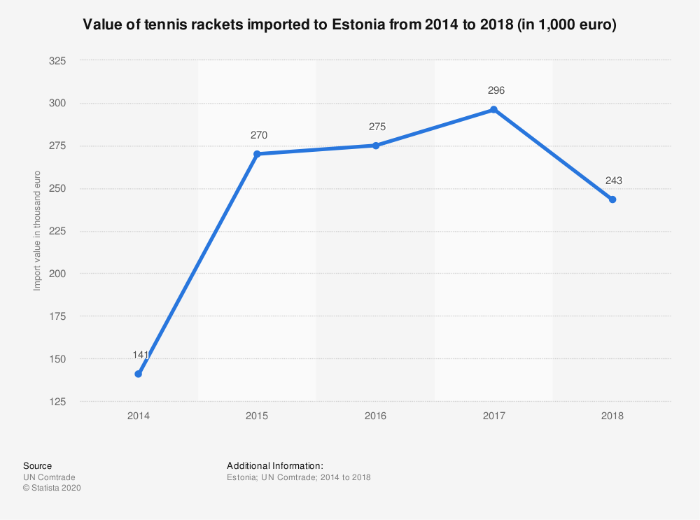 Statistic: Value of tennis rackets imported to Estonia from 2014 to 2018 (in 1,000 euro) | Statista