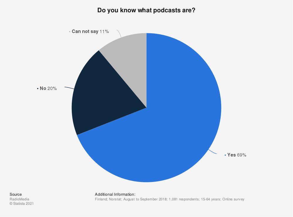 Statistic: Do you know what podcasts are? | Statista
