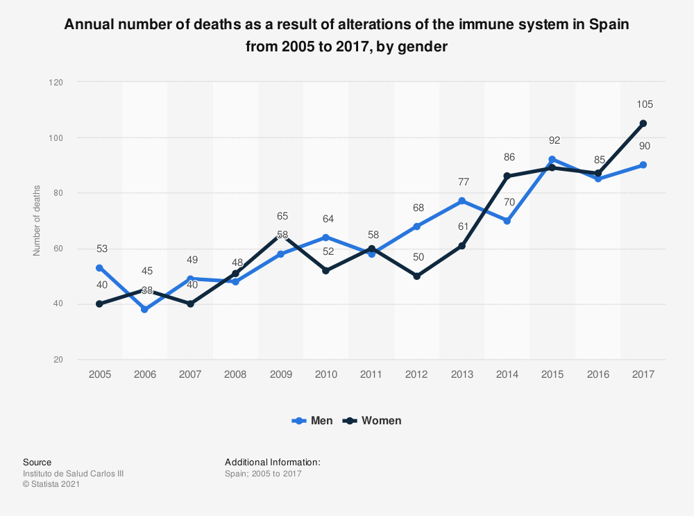 Statistic: Annual number of deaths as a result of alterations of the immune system in Spain from 2005 to 2016, by gender | Statista