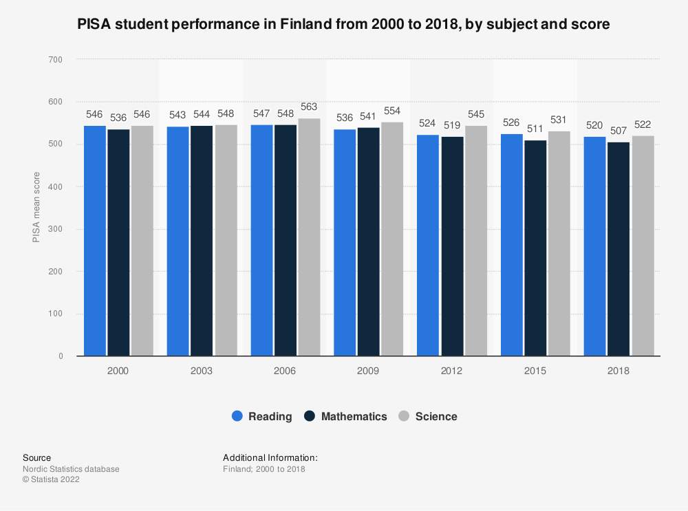Statistic: PISA student performance in Finland from 2000 to 2018, by subject and score | Statista