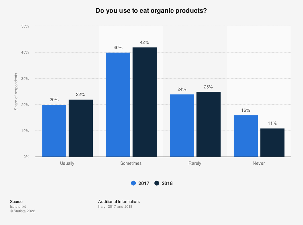 Statistic: Do you use to eat organic products? | Statista