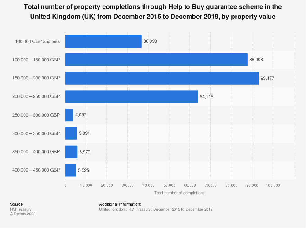 Statistic: Total number of property completions through Help to Buy guarantee scheme in the United Kingdom (UK) from December 2015 to September 2018, by property value  | Statista