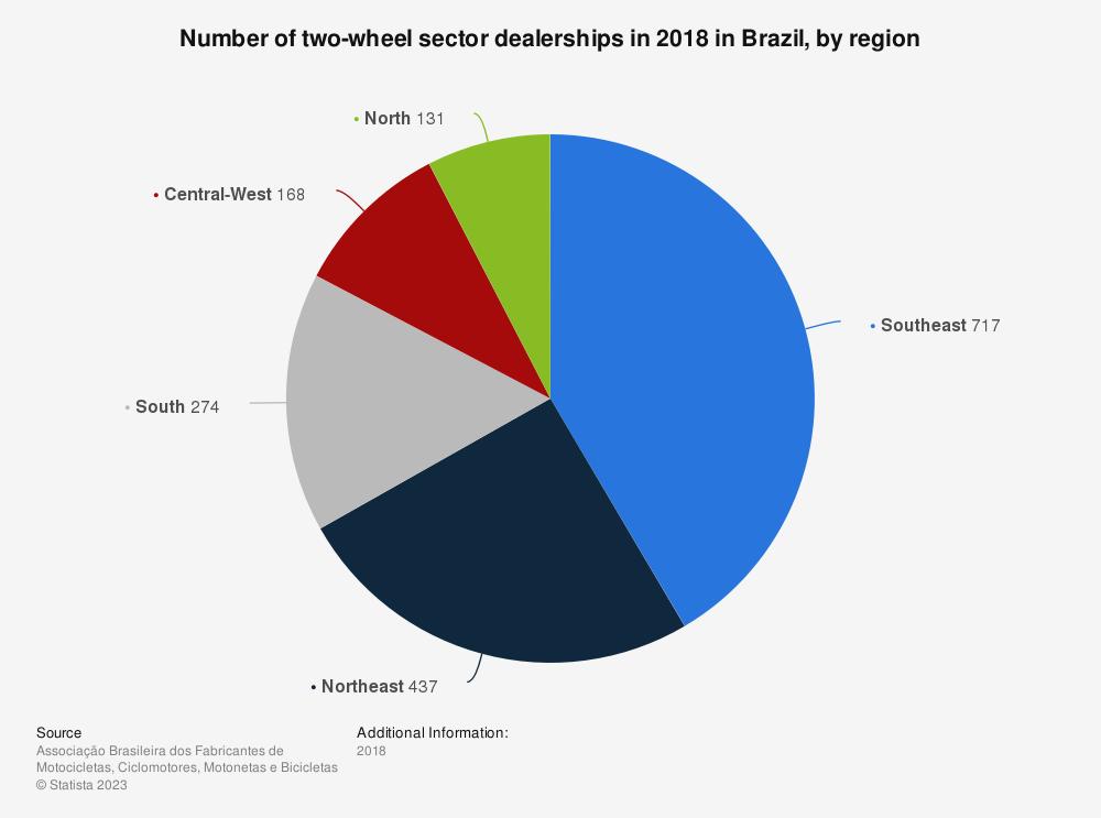 Statistic: Number of two-wheel sector dealerships in 2017 in Brazil, by region | Statista