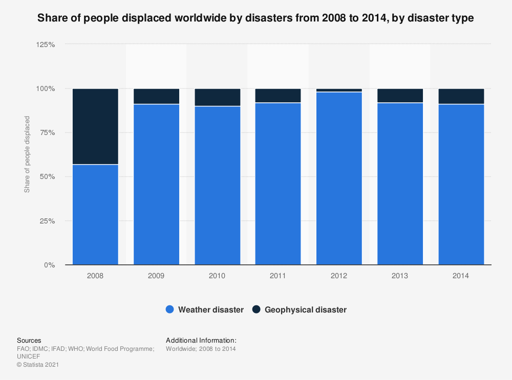 Statistic: Share of people displaced worldwide by disasters from 2008 to 2014, by disaster type | Statista
