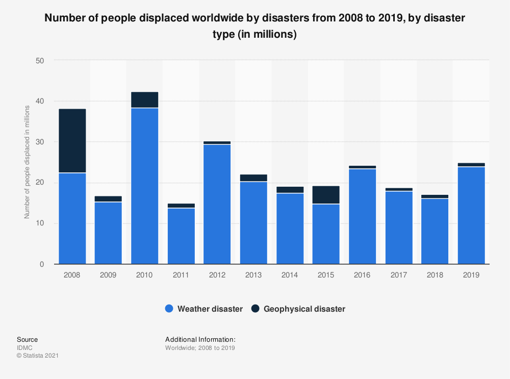 Statistic: Number of people displaced worldwide by disasters from 2008 to 2019, by disaster type (in millions) | Statista
