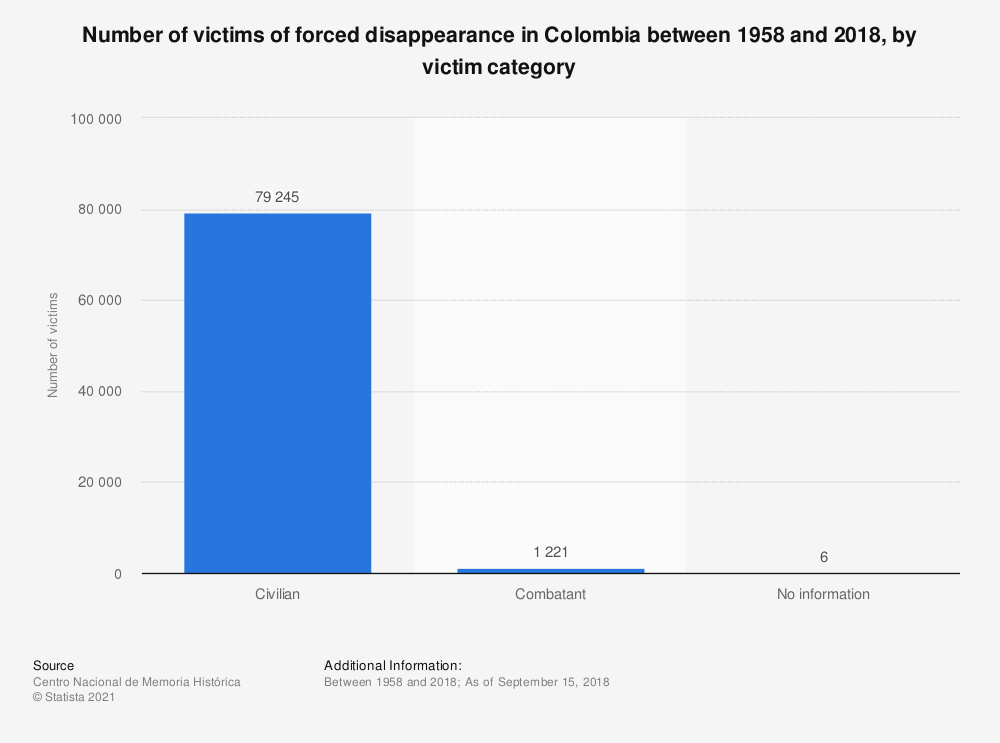 Statistic: Number of victims of forced disappearance in Colombia between 1958 and 2018, by victim category | Statista
